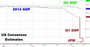 It Was A Reeeeeally Bad Winter: JPM Cuts Q1 GDP From -1.1% To -1.6% | Zero Hedge