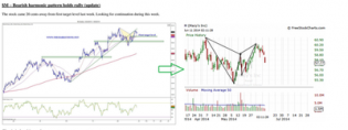 After $GILD and $AVB, $M, with its harmonic... - The Market Zone