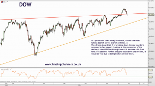 Trading channels: Bearish overthrow?