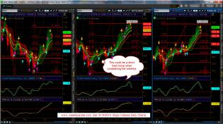 RUT NDX and SPX Daily Charts 6-14-2014.jpg