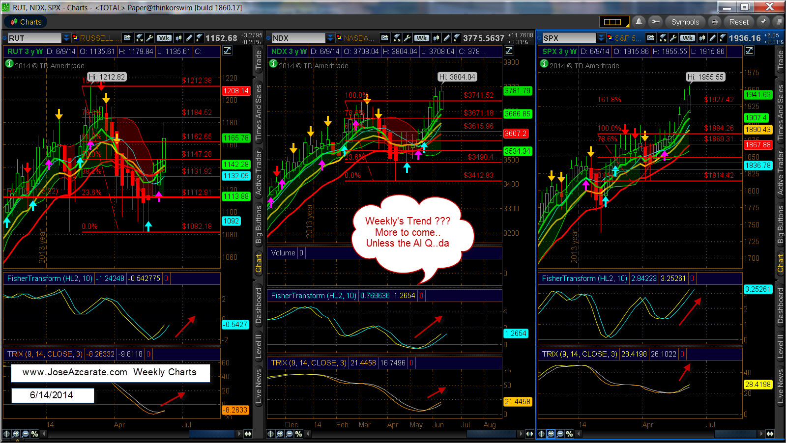 RUT NDX and SPX Weekly Charts 6-14-2014.jpg