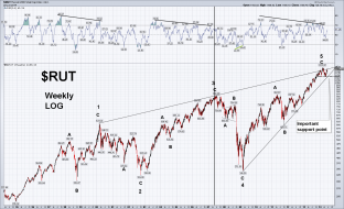 $RUT Weekly LOG 6.22.14.png