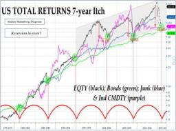 The Stock Market's Seven-Year Itch | Zero Hedge
