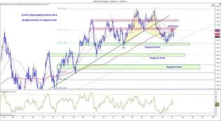 The Weekly Markets Analysis - Big numbers out there.. - The Market Zone
