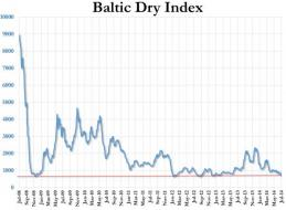 The Baltic Dry Index Collapses To 18-Month Lows; Worst July Since 1986 | Zero Hedge