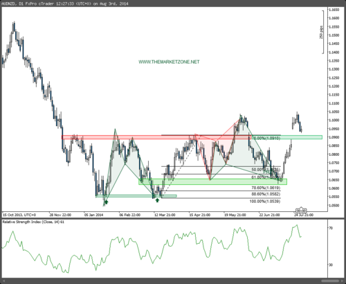 The Weekly Markets Analysis - 03/08/14 - The Market Zone