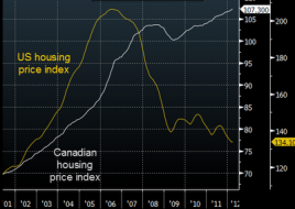 US vs canadian housing prices