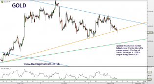 Trading channels: Gold broke support