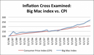 Big Mac index vs. CPI