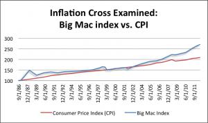 Big Mac index vs. CPI