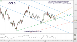 Trading channels: Gold bugs' misery