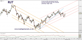 Trading channels: Supports still holding