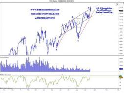 Weekly Markets Analysis - Stock market trade ideas - The Market Zone