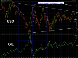 $USD OIL US elections.png