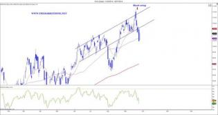 Weekly Markets Analysis - 28/9/14 - The Market Zone