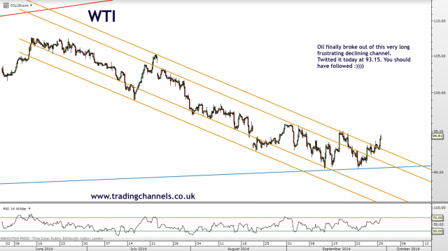 Trading channels: Volatile but still orderly