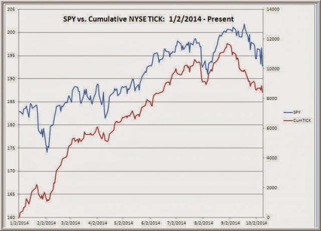 TraderFeed: Making Sense of this WTF Market