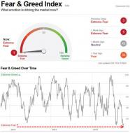 It Doesn't Get Any Scarier Than This (Literally) | Zero Hedge