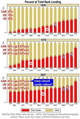Percent of total bank lending 1928-2007