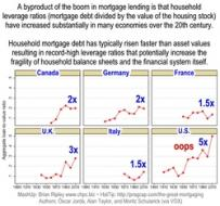 Aggregate Loan to Value Ratios 1910-2010
