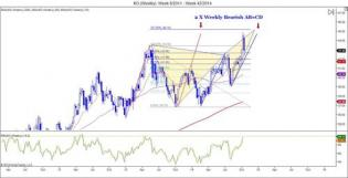 Weekly Markets Analysis - 18/10/14 - The Market Zone