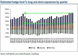 Going Into Q3, Hedge Funds Have Never Been More Bullish | Zero Hedge