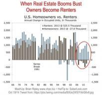 U.S. Homeowners vs Renters 1966-2013