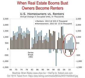 U.S. Homeowners vs Renters 1966-2013