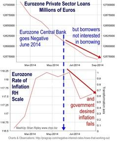 Eurozone negative rate policy fails to get private sector borrowing