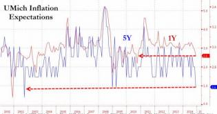 UMich Consumer Confidence Jumps To 7-Year Highs As Inflation Expectations Plunge To 12-Year Lows | Zero Hedge