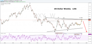 US Dollar Weely LOG.png