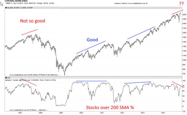 Stocks of 200 SMA