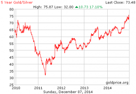 5 year gold silver ratio