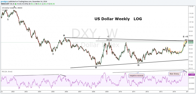 Weekly US dollar log.png