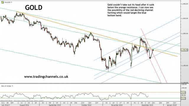 Trading channels: Gold bulls still not strong enough