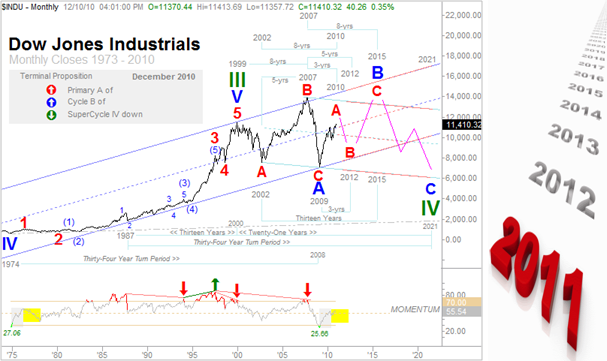 Elliott Wave Technology. Automated Trading and Investment Strategies: Elliott Wave Forecasts & Predictions for the Dow