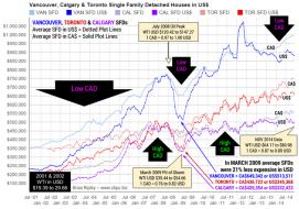 Real Price of Vancouver, Calgary & Toronto SFDs
