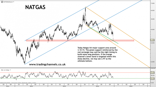 Trading channels: Gold lacking momentum