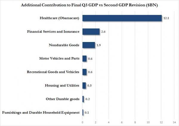 """Here Is The Reason For The """"Surge"""" In Q3 GDP   Zero Hedge"""