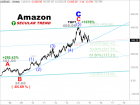 Elliott Wave Technology. Automated Trading and Investment Strategies: Are traders and investors about to dump Amazon?
