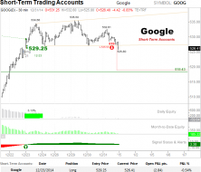 Google Short-term bearish set up.png