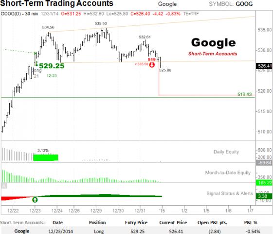 Google Short-term bearish set up.png