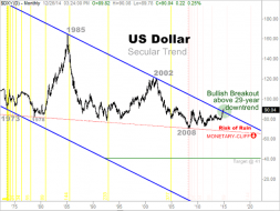 US Dollar Secular Trend