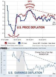 Price & Earnings Deflation 2008-2014