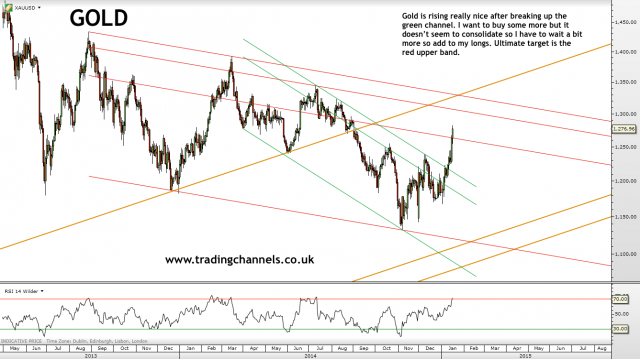 Trading channels: Weekend charts