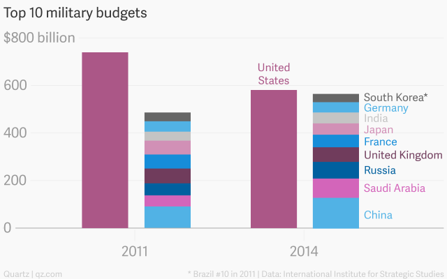 Even as it shrinks, the US military budget is unrivalled - Quartz