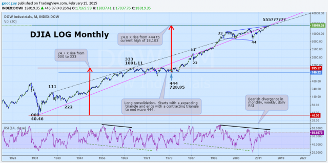 Dow In monthly.png
