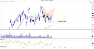 The Market Zone — Playing harmonics on $FB