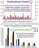 Unsold Toronto Condos & Rental Glut, Feb 24, 2015