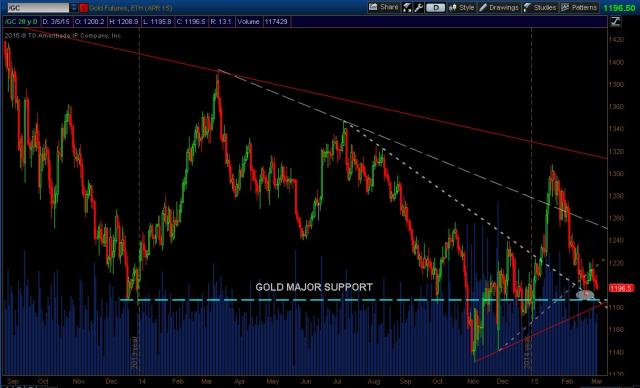 Gold_Futures_March052015.jpg